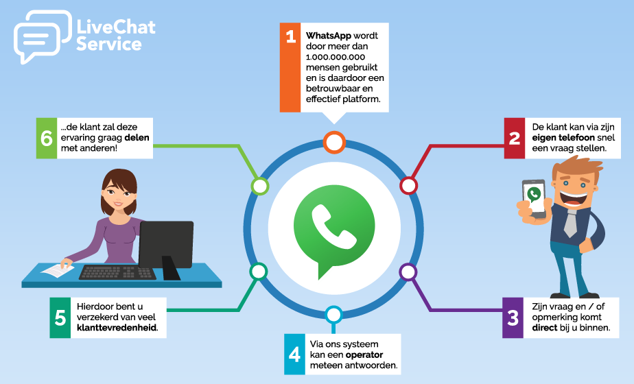 LiveChat infographic - dMOTION | full-stack development, Rotterdam