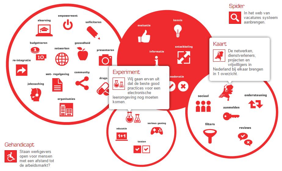 Interactieve infographic - dMOTION | full stack development, Rotterdam